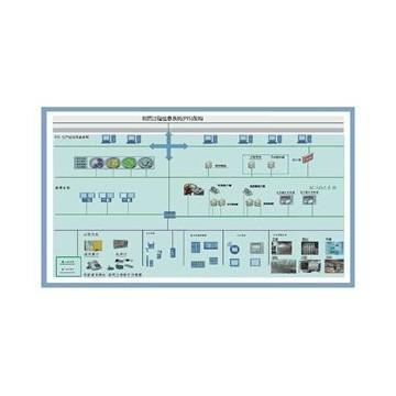 藥廠過程信息系統