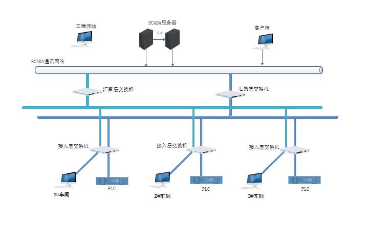 数据集成与采集系统