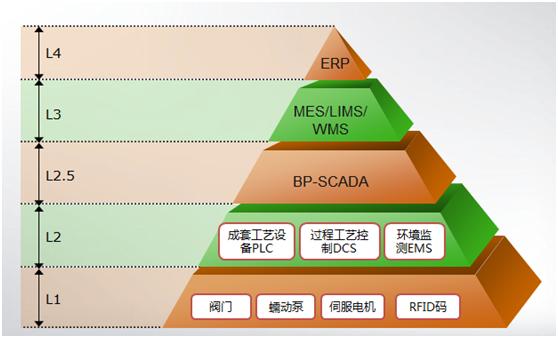 SCADA数据平台