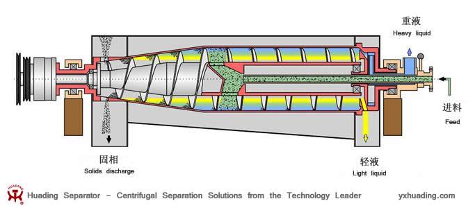 液-液-固 三相分離臥螺離心機