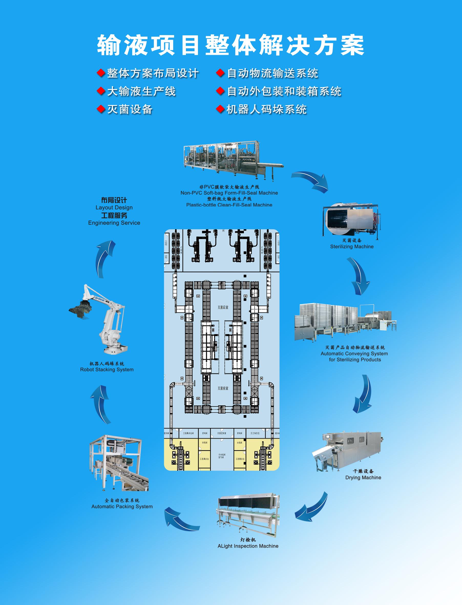 大输液制剂产品整体解决方案
