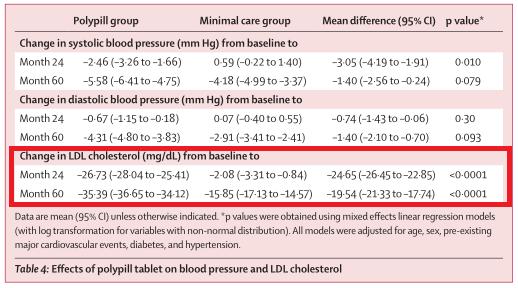 随访期间,两个组血压无显著性差异