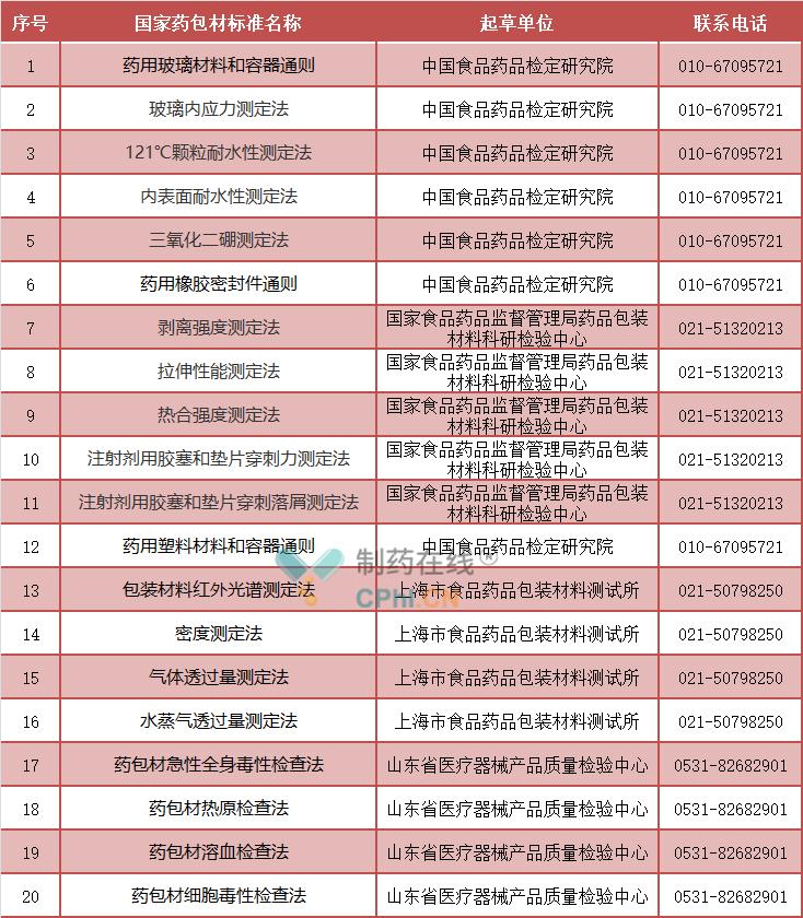 20个国家药包材标准起草单位清单