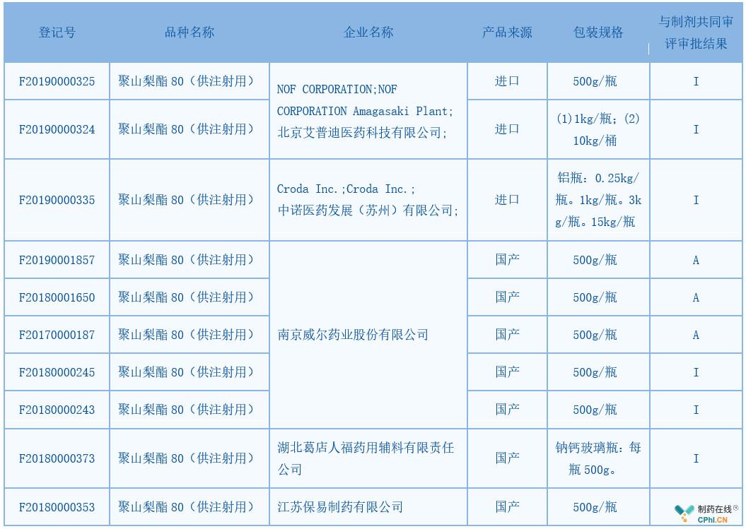 已获得药用辅料登记信息公示的清单