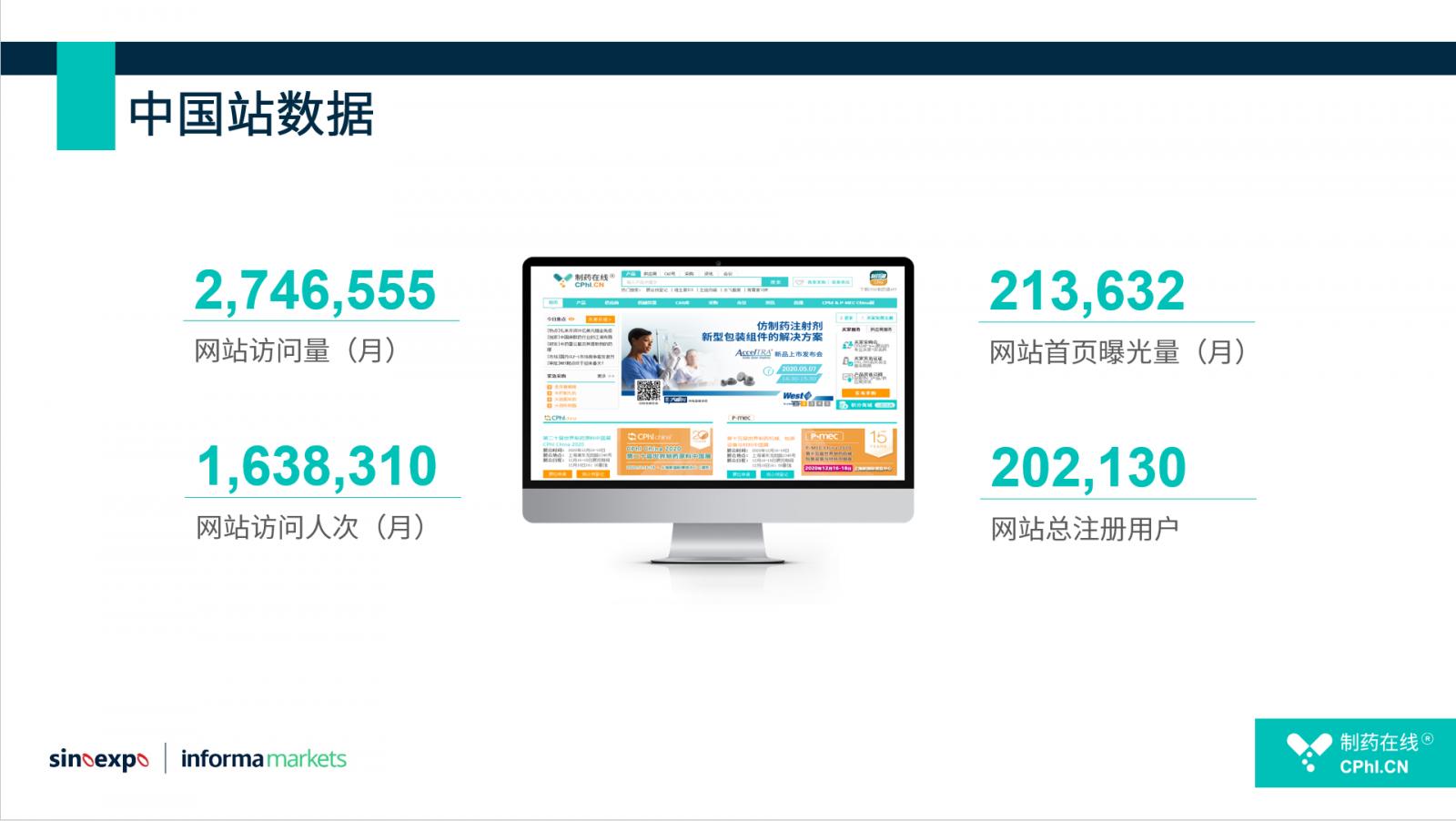 中国站数据