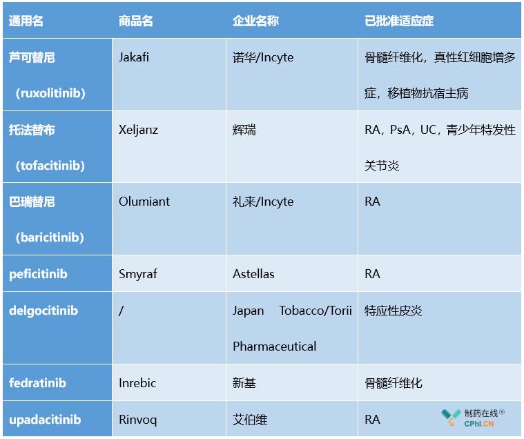 全球已经批准多款JAK抑制剂