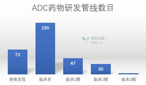 ADC研发进入快车道