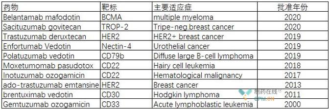 全球已有10款ADC药物获得FDA批准上市