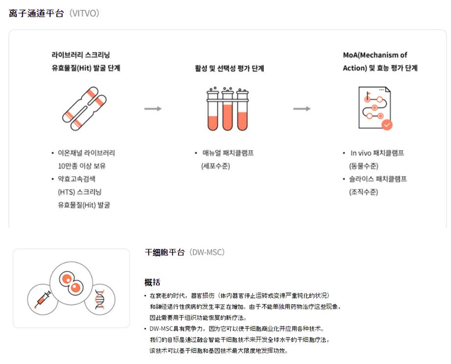 大熊制药技术平台