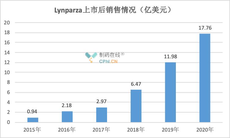 Lynparza上市后销售情况