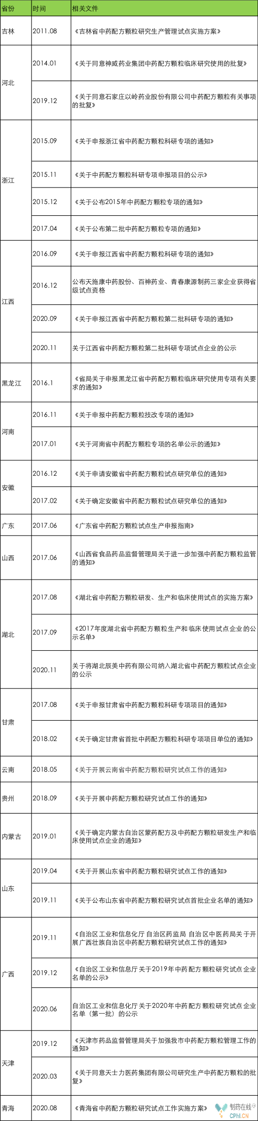 表2??各个省份发布的关于中药配方颗粒试点工作的相关文件